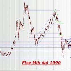 Analisi tecnica FTSE MIB: cos'è e come farla online